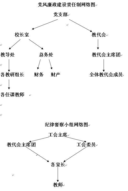【2015年小学党风廉政建设总结】